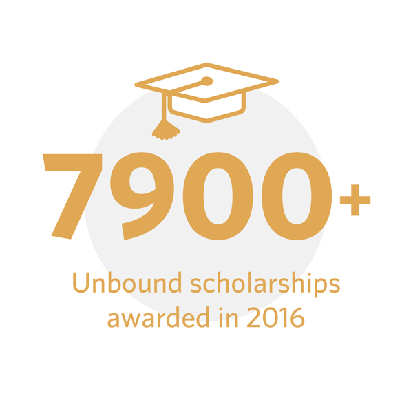 7926 scholarships awarded