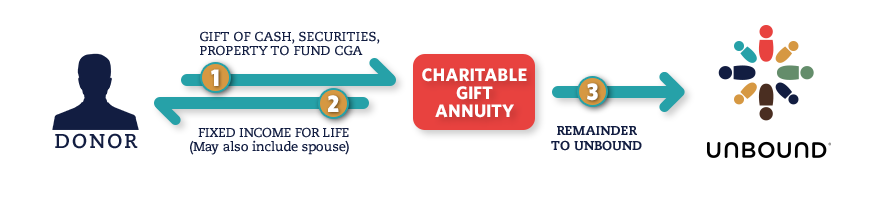Example of how a gift annuity works