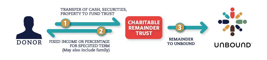 Example of how a remainder trust works